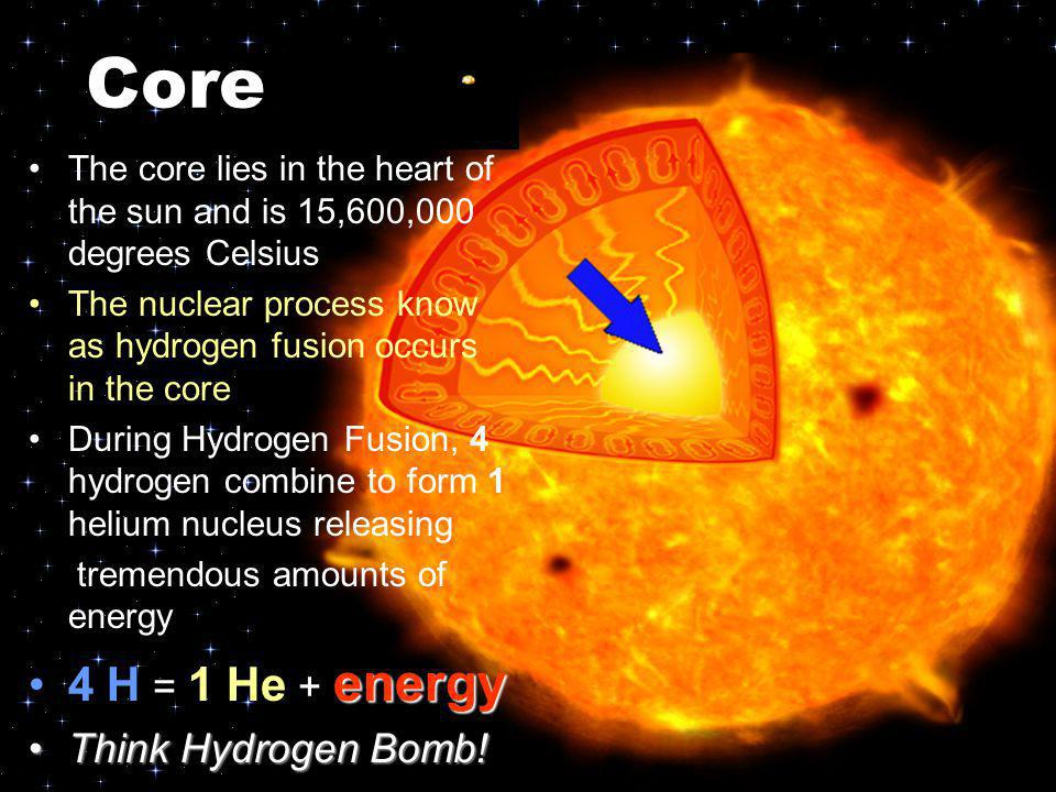 Core 4 H = 1 He + energy Think Hydrogen Bomb!