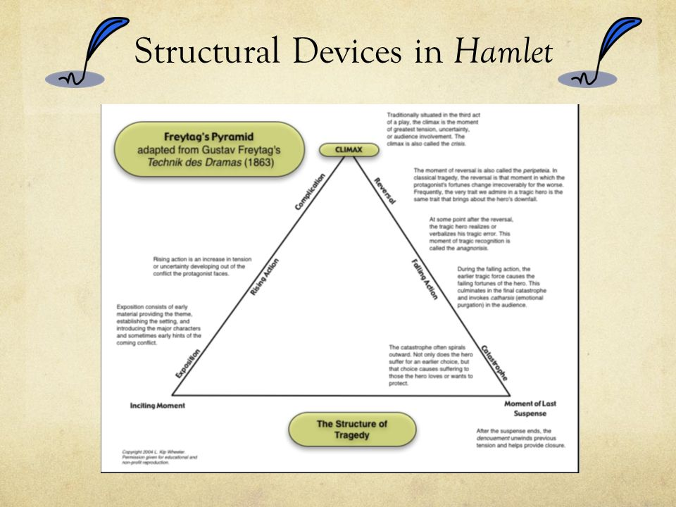 Structural Devices in Hamlet