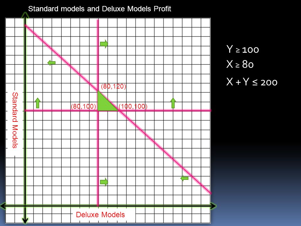 Y ≥ 100 X ≥ 80 X + Y ≤ 200 Standard models and Deluxe Models Profit