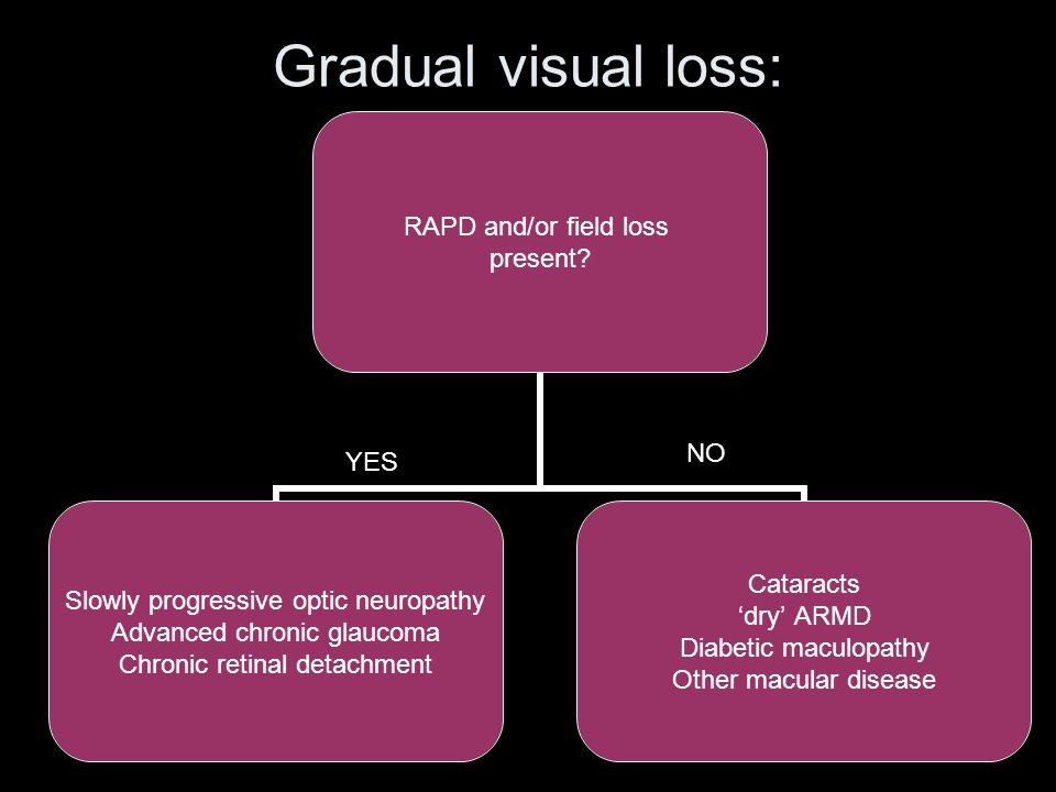 Gradual visual loss: NO YES If the eye is red, separate assessment
