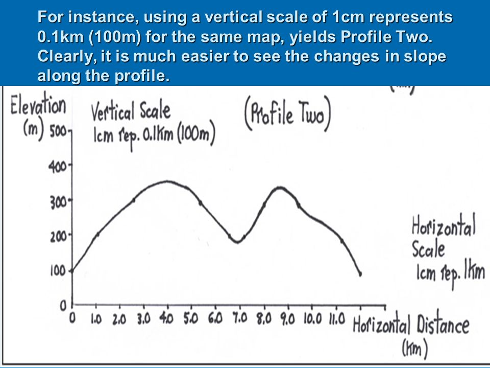 For instance, using a vertical scale of 1cm represents 0