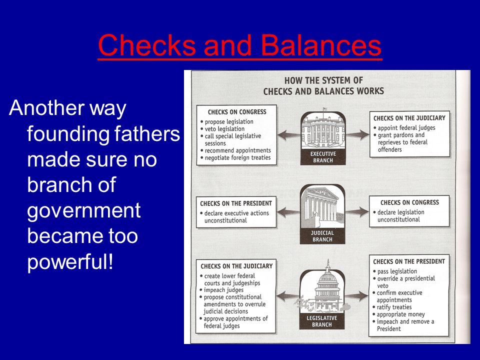 Checks and Balances Another way founding fathers made sure no branch of government became too powerful!
