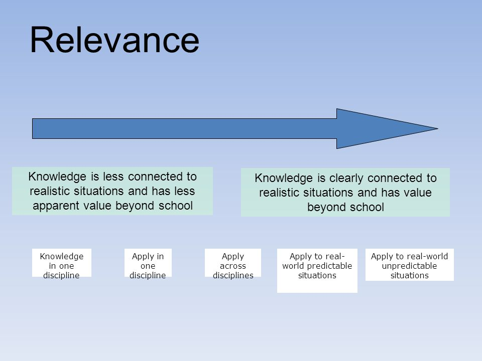 Relevance Knowledge is less connected to realistic situations and has less apparent value beyond school.