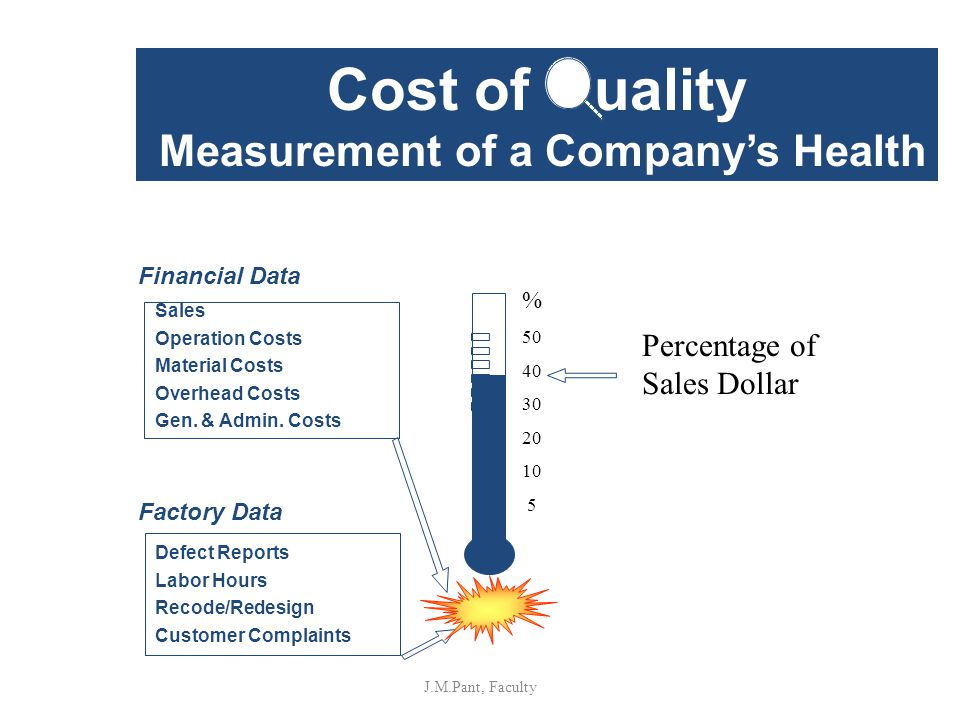 Cost of uality Measurement of a Company's Health
