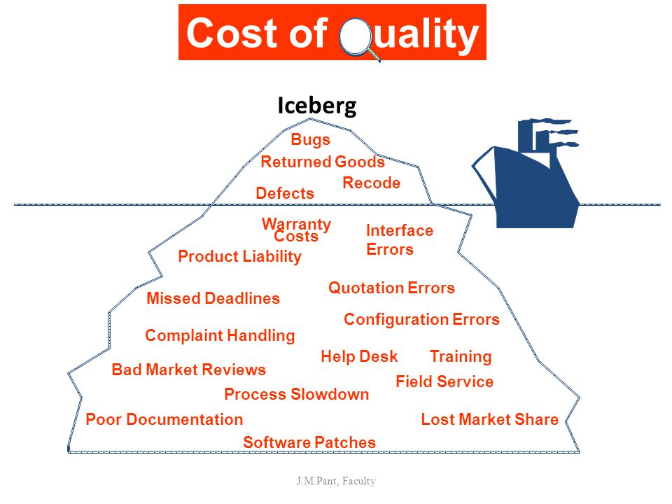 Cost of uality Iceberg Bugs Recode Defects Warranty Costs