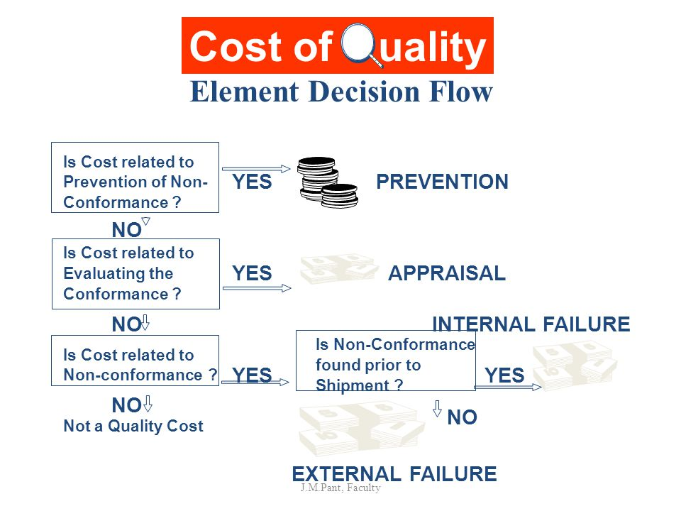 Cost of uality Element Decision Flow YES NO PREVENTION APPRAISAL