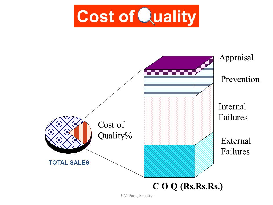 Cost of uality Appraisal Prevention Internal Failures Cost of Quality%