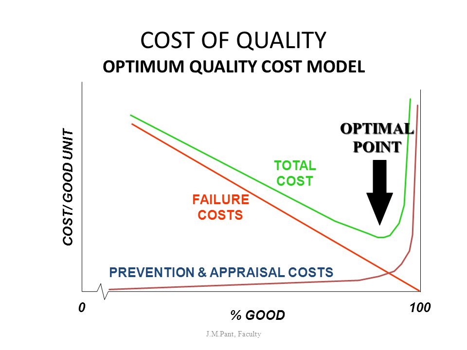 COST OF QUALITY OPTIMUM QUALITY COST MODEL