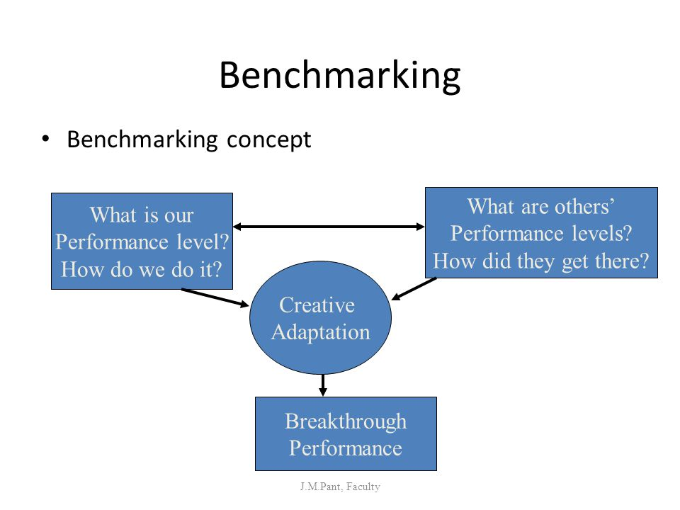 Benchmarking Benchmarking concept What are others' What is our