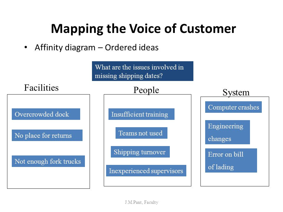 Mapping the Voice of Customer