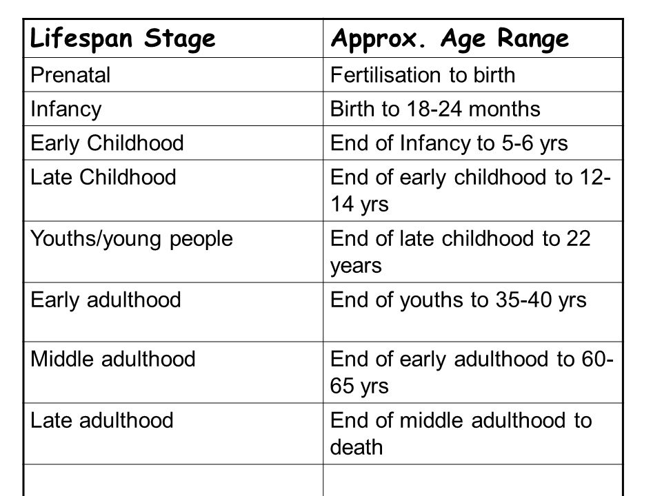 Lifespan Stage Approx. Age Range Prenatal Fertilisation to birth