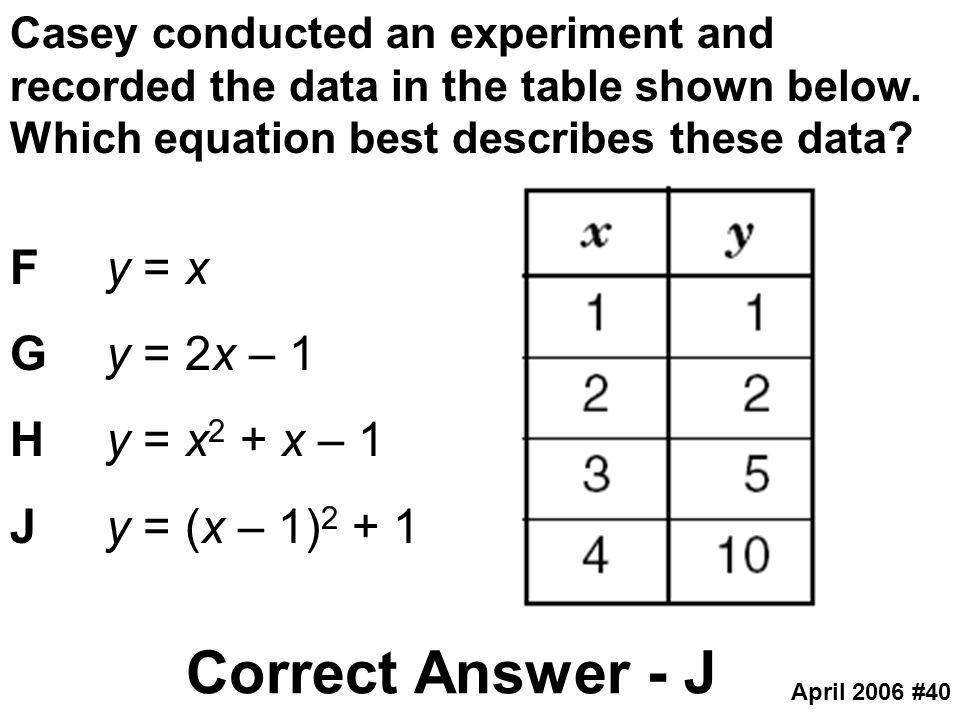 Correct Answer - J F y = x G y = 2x – 1 H y = x2 + x – 1