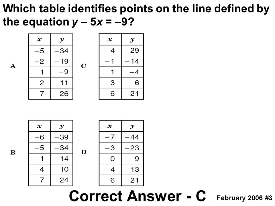 Which table identifies points on the line defined by the equation y – 5x = –9