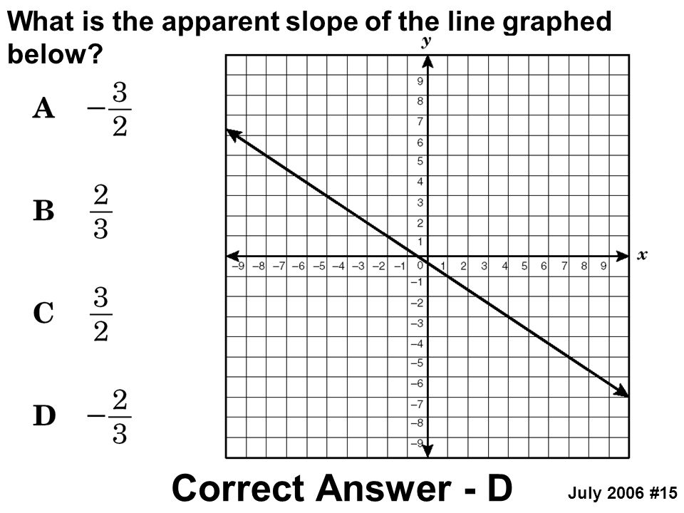 What is the apparent slope of the line graphed below
