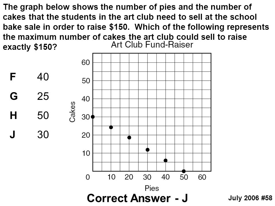 The graph below shows the number of pies and the number of cakes that the students in the art club need to sell at the school bake sale in order to raise $150. Which of the following represents the maximum number of cakes the art club could sell to raise exactly $150