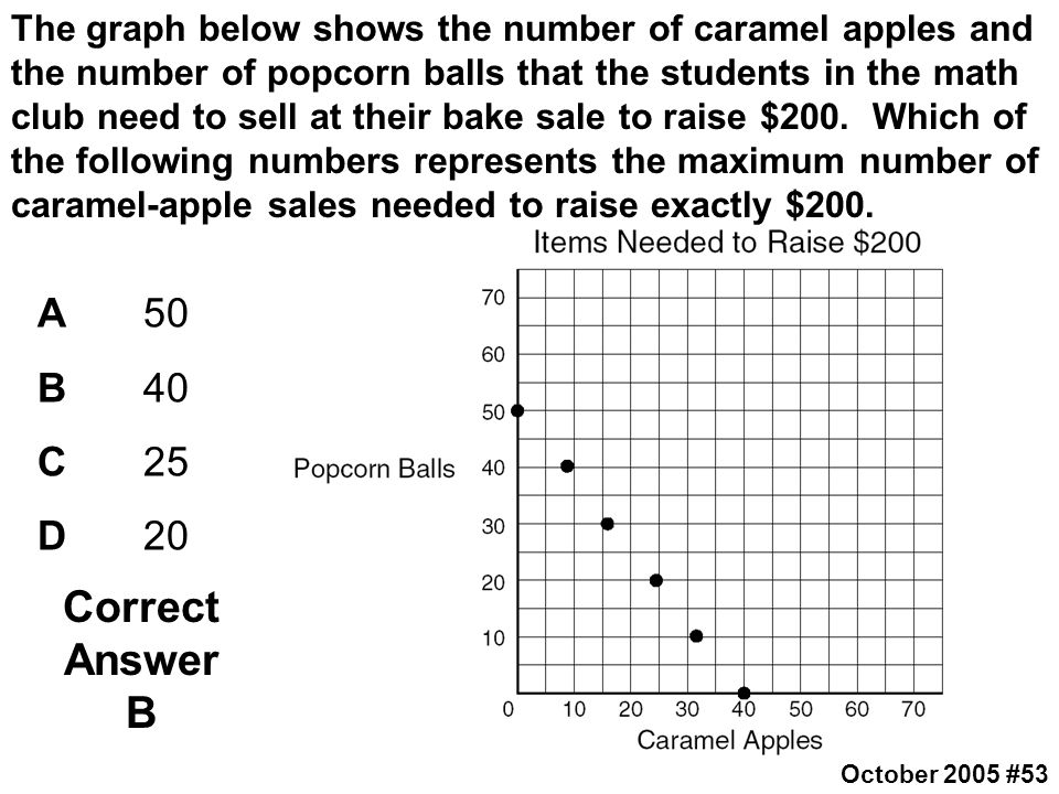 The graph below shows the number of caramel apples and the number of popcorn balls that the students in the math club need to sell at their bake sale to raise $200. Which of the following numbers represents the maximum number of caramel-apple sales needed to raise exactly $200.