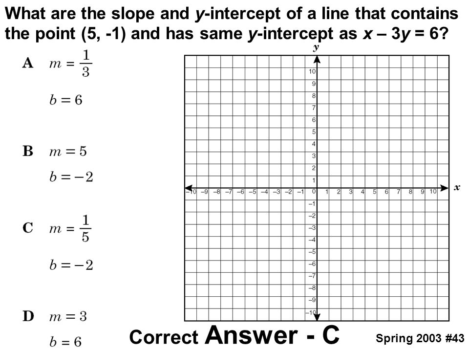 What are the slope and y-intercept of a line that contains the point (5, -1) and has same y-intercept as x – 3y = 6