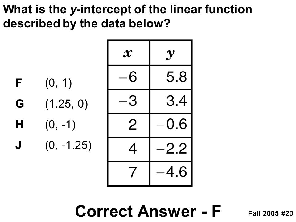 What is the y-intercept of the linear function described by the data below