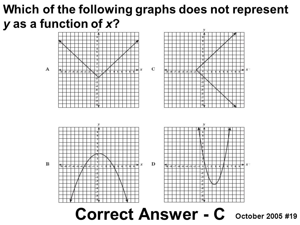 Which of the following graphs does not represent y as a function of x