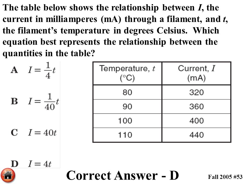 The table below shows the relationship between I, the current in milliamperes (mA) through a filament, and t, the filament's temperature in degrees Celsius. Which equation best represents the relationship between the quantities in the table