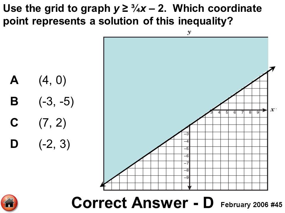 Correct Answer - D A (4, 0) B (-3, -5) C (7, 2) D (-2, 3)