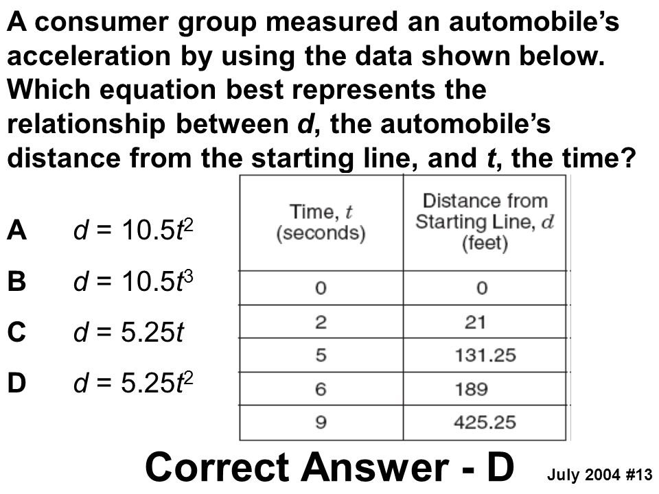 A consumer group measured an automobile's acceleration by using the data shown below. Which equation best represents the relationship between d, the automobile's distance from the starting line, and t, the time