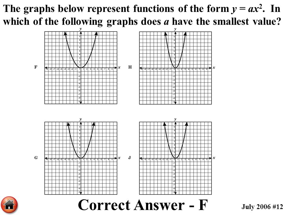 The graphs below represent functions of the form y = ax2