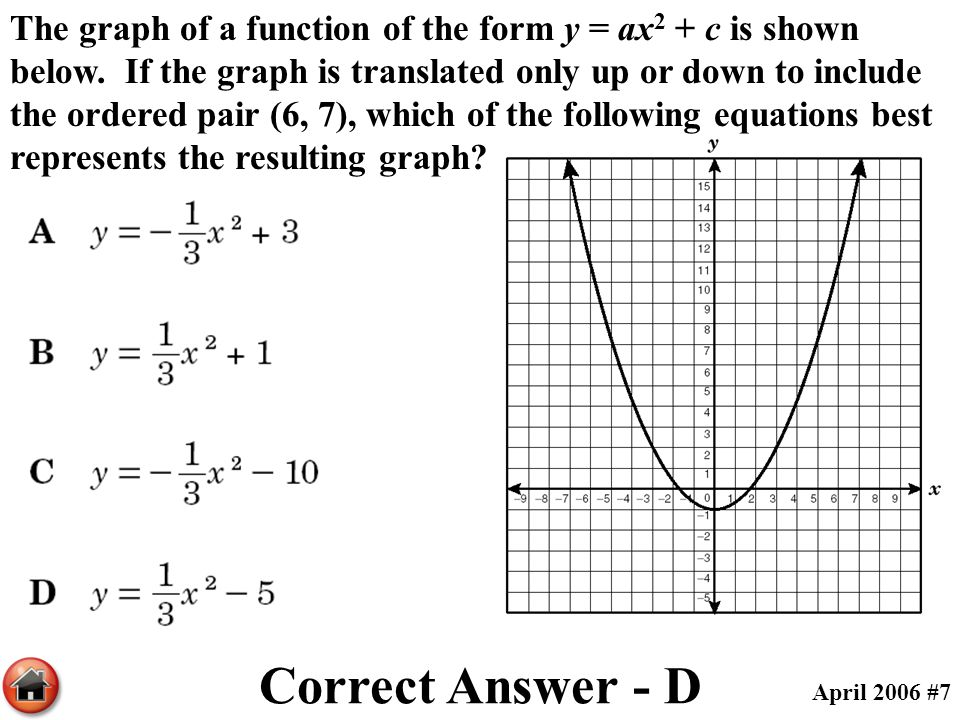 The graph of a function of the form y = ax2 + c is shown below