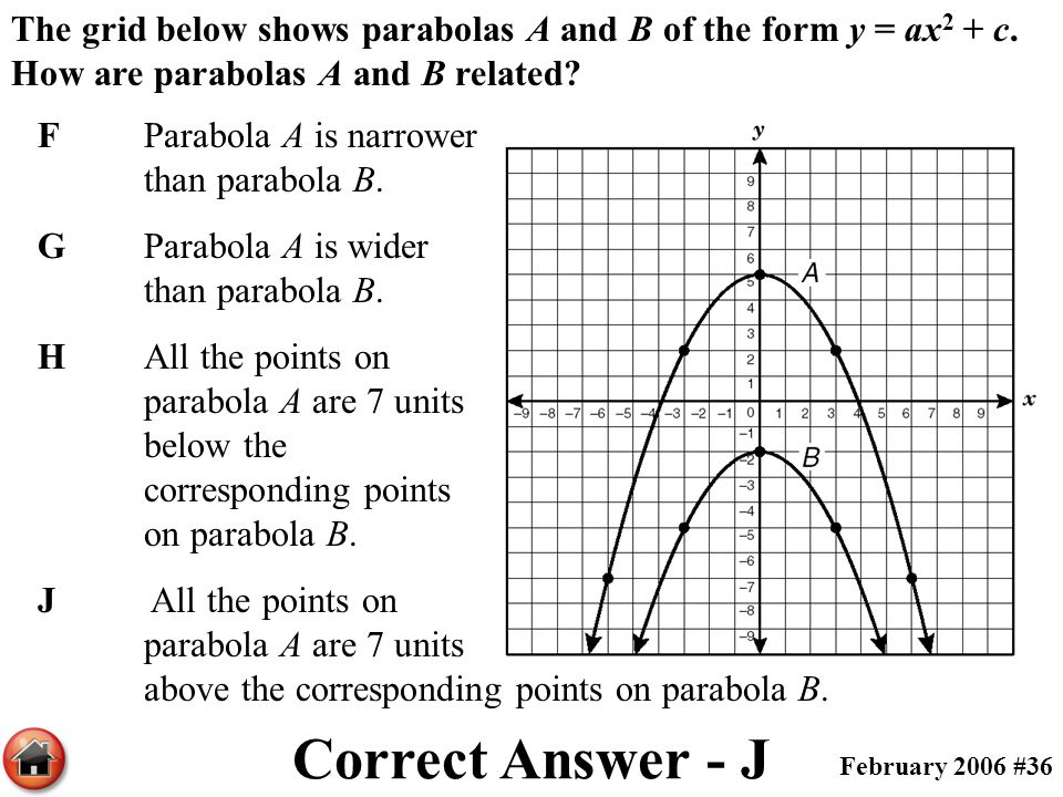 The grid below shows parabolas A and B of the form y = ax2 + c