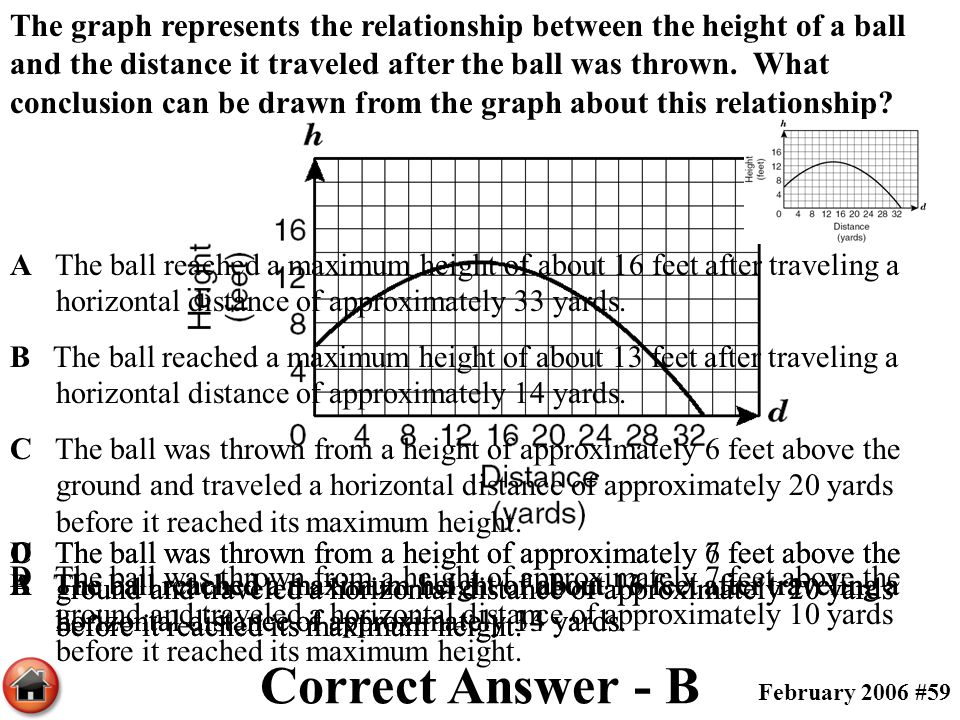 The graph represents the relationship between the height of a ball and the distance it traveled after the ball was thrown. What conclusion can be drawn from the graph about this relationship