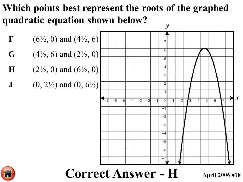 Which points best represent the roots of the graphed quadratic equation shown below