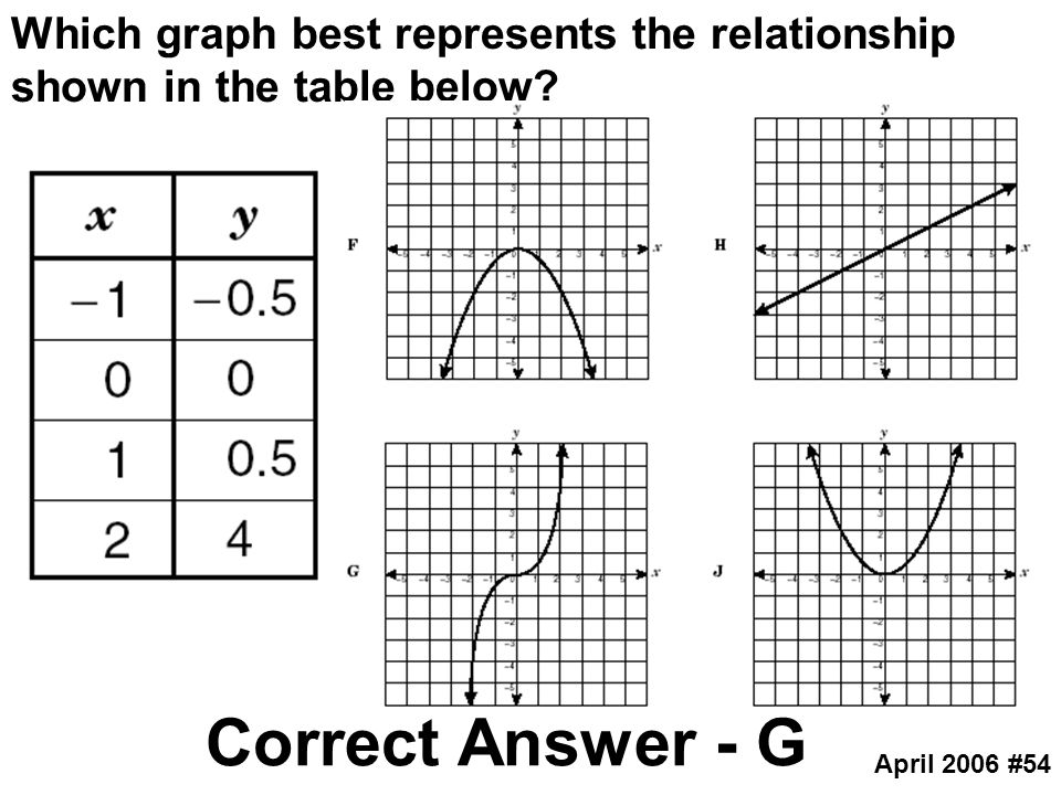 Which graph best represents the relationship shown in the table below
