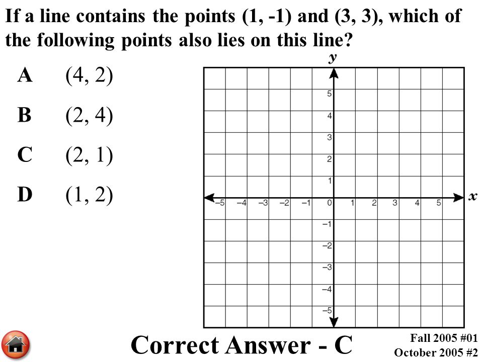 Correct Answer - C A (4, 2) B (2, 4) C (2, 1) D (1, 2)