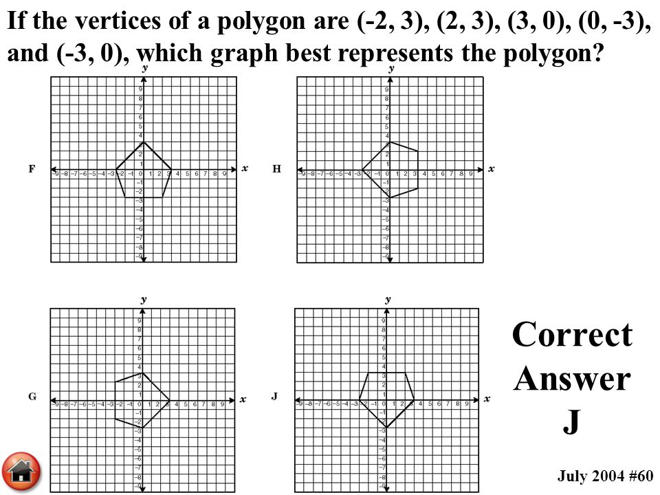 If the vertices of a polygon are (-2, 3), (2, 3), (3, 0), (0, -3), and (-3, 0), which graph best represents the polygon