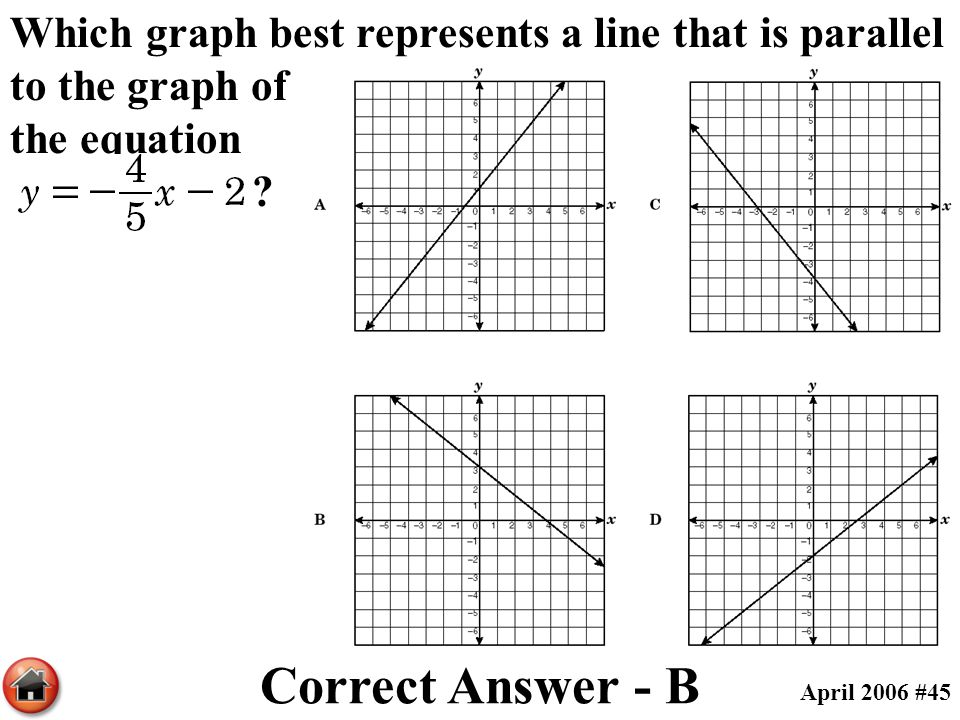 Which graph best represents a line that is parallel to the graph of the equation