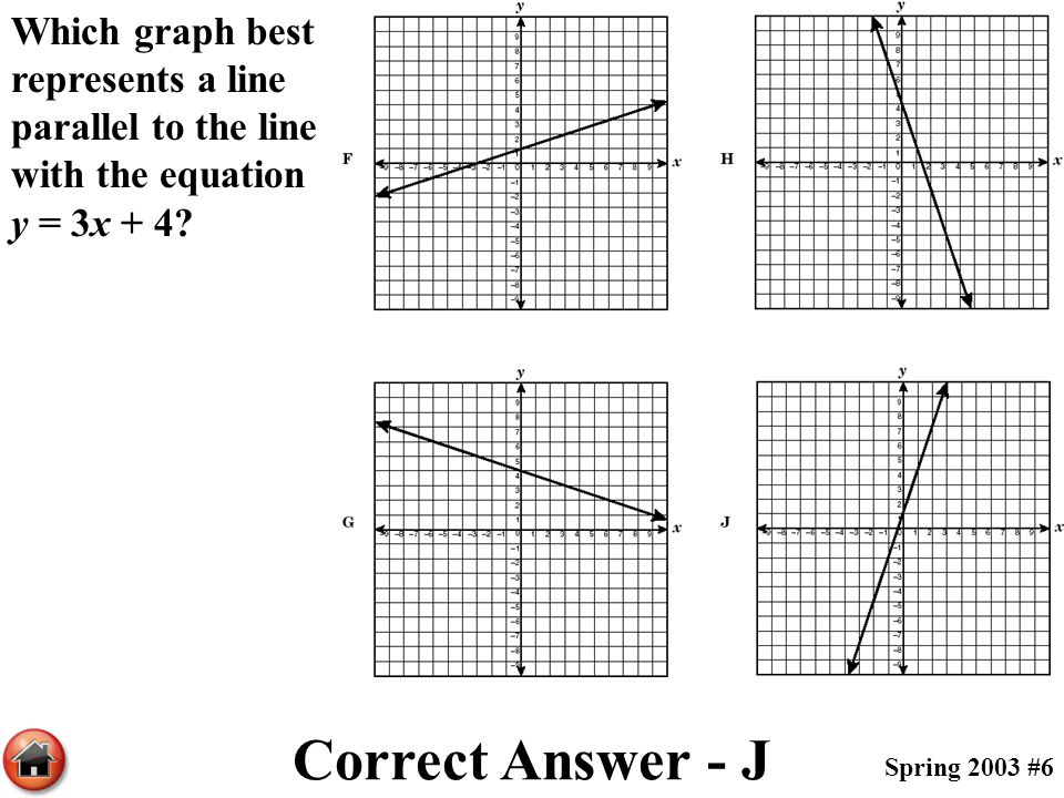 Which graph best represents a line parallel to the line with the equation y = 3x + 4