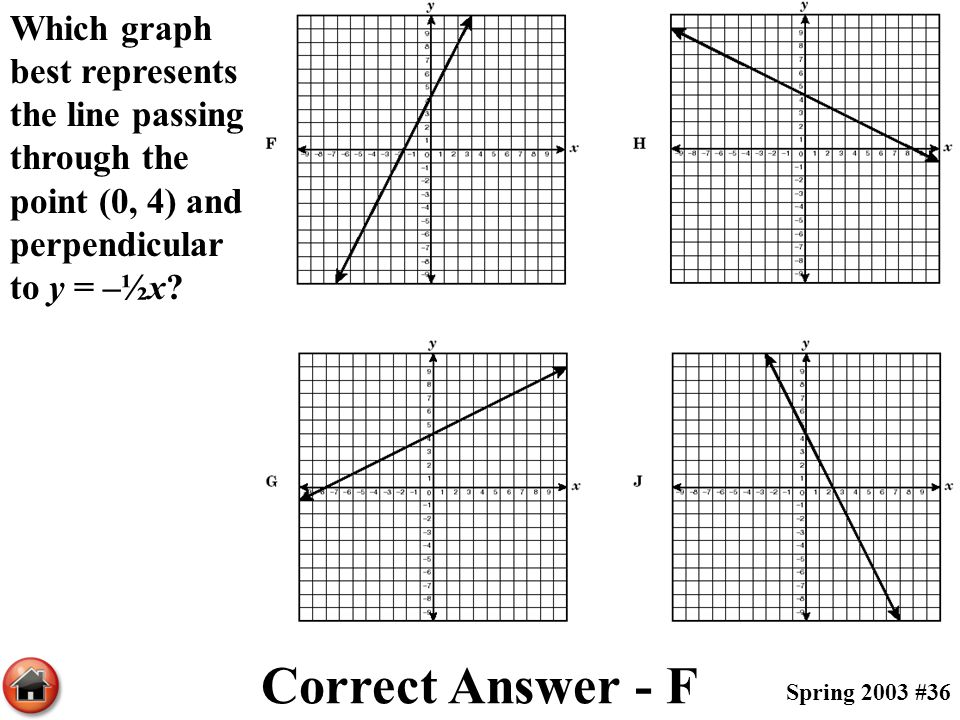 Which graph best represents the line passing through the point (0, 4) and perpendicular to y = –½x