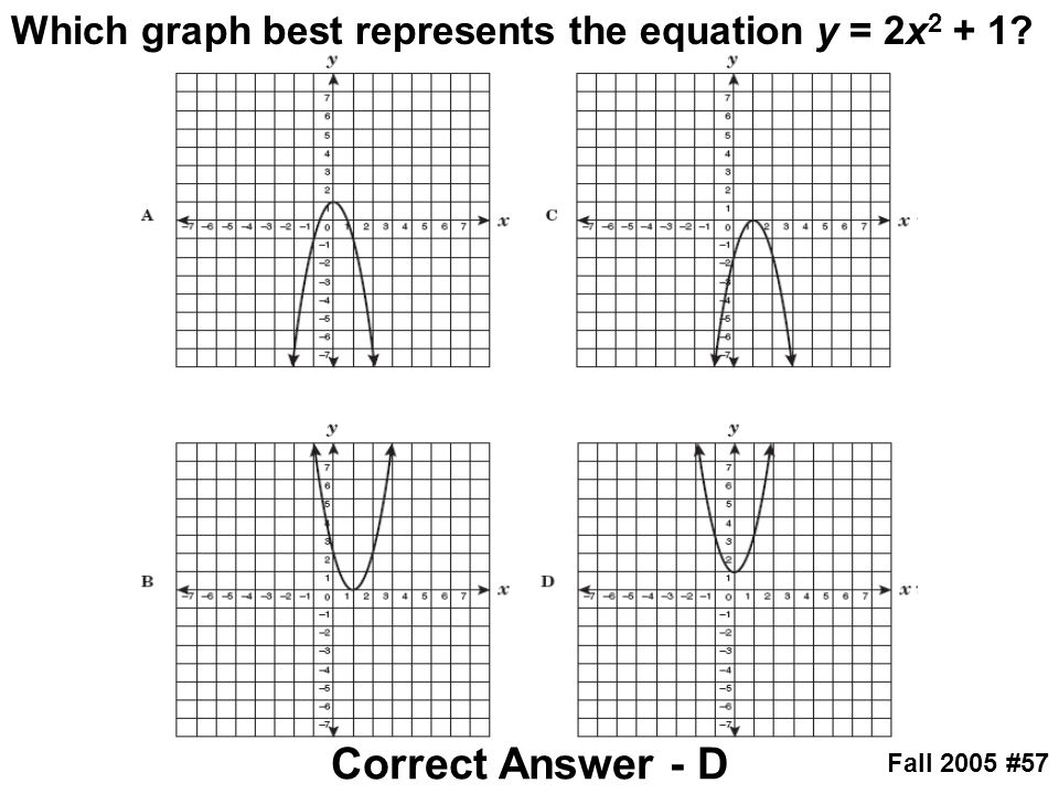 Which graph best represents the equation y = 2x2 + 1