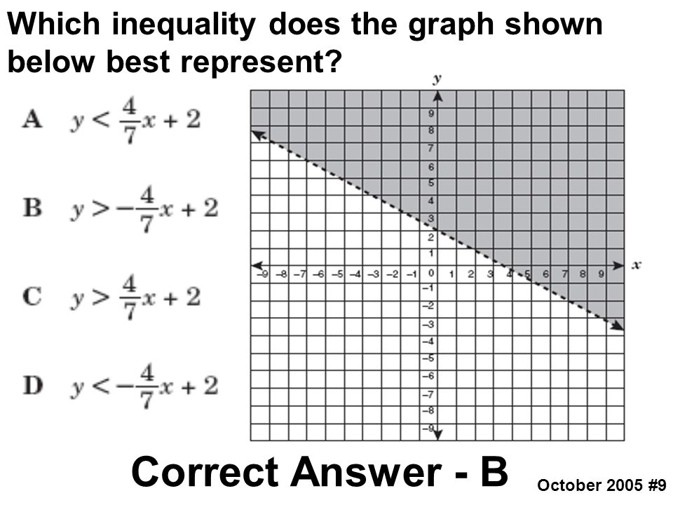 Which inequality does the graph shown below best represent