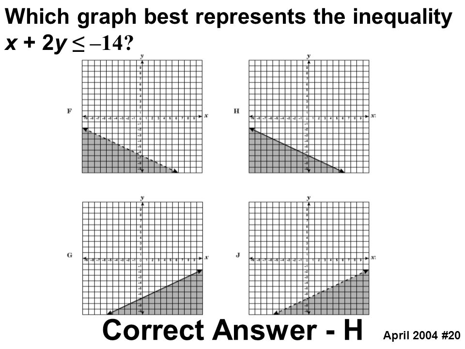 Which graph best represents the inequality x + 2y ≤ –14
