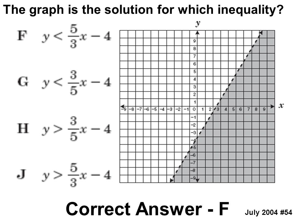 Correct Answer - F The graph is the solution for which inequality