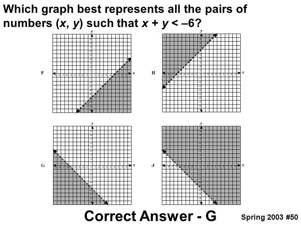 Which graph best represents all the pairs of numbers (x, y) such that x + y < –6