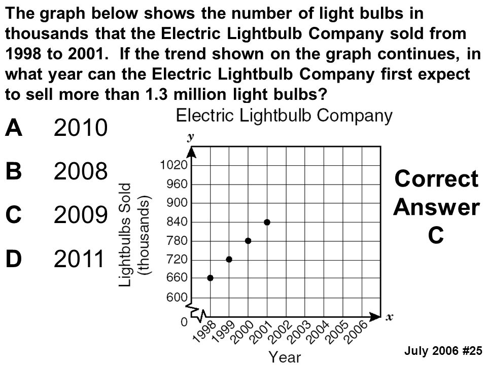 The graph below shows the number of light bulbs in thousands that the Electric Lightbulb Company sold from 1998 to If the trend shown on the graph continues, in what year can the Electric Lightbulb Company first expect to sell more than 1.3 million light bulbs