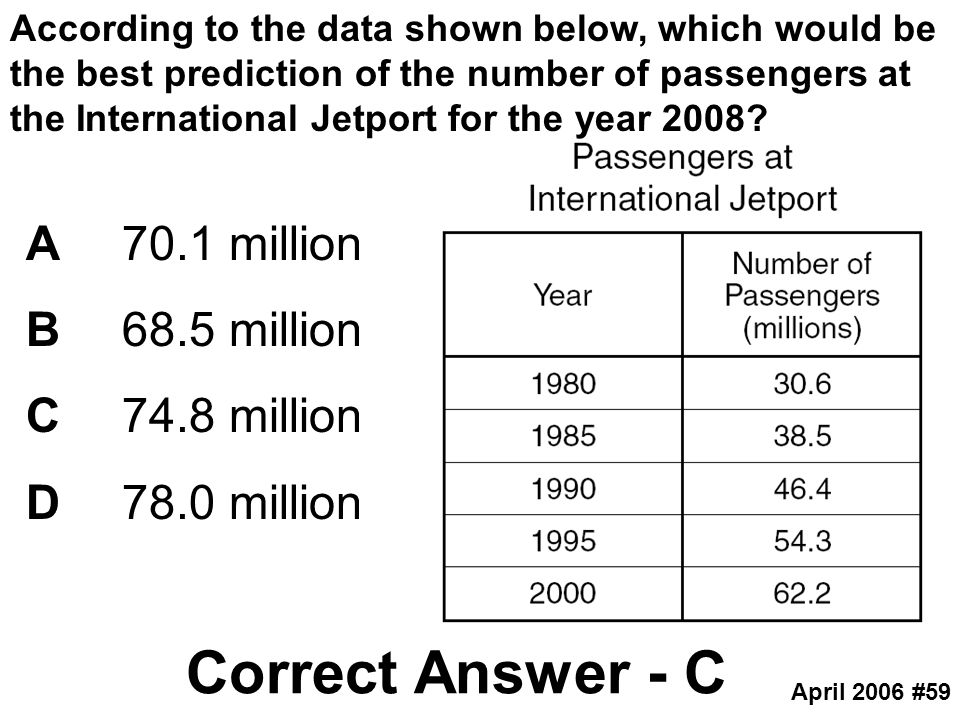 Correct Answer - C A 70.1 million B 68.5 million C 74.8 million