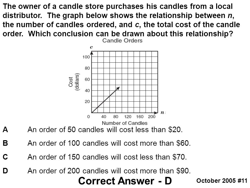 The owner of a candle store purchases his candles from a local distributor. The graph below shows the relationship between n, the number of candles ordered, and c, the total cost of the candle order. Which conclusion can be drawn about this relationship