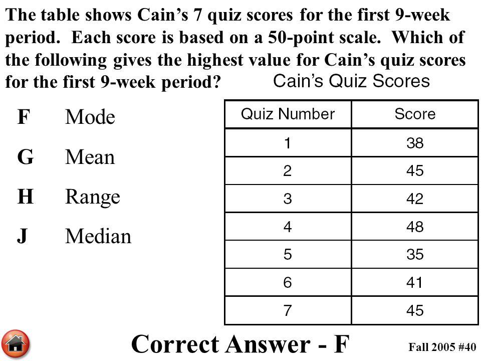 Correct Answer - F F Mode G Mean H Range J Median
