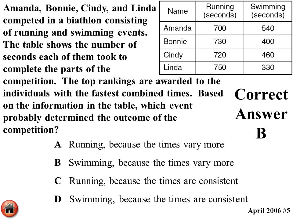 Amanda, Bonnie, Cindy, and Linda competed in a biathlon consisting of running and swimming events. The table shows the number of seconds each of them took to complete the parts of the competition. The top rankings are awarded to the individuals with the fastest combined times. Based on the information in the table, which event probably determined the outcome of the competition