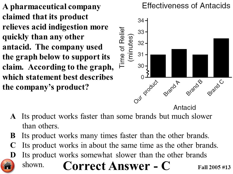 A pharmaceutical company claimed that its product relieves acid indigestion more quickly than any other antacid. The company used the graph below to support its claim. According to the graph, which statement best describes the company's product