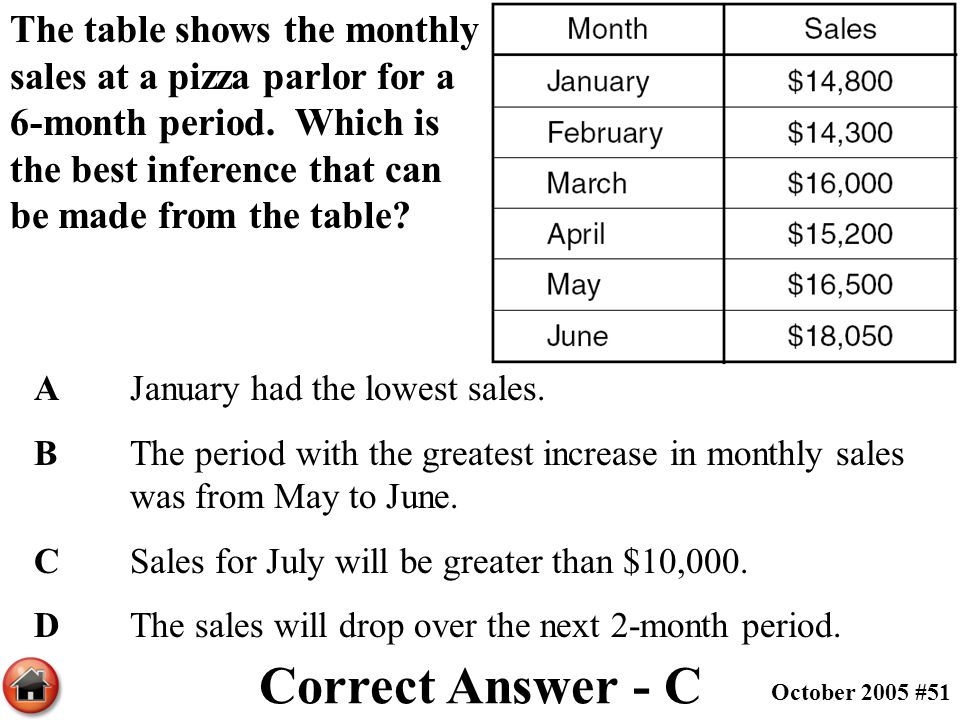 The table shows the monthly sales at a pizza parlor for a 6-month period. Which is the best inference that can be made from the table