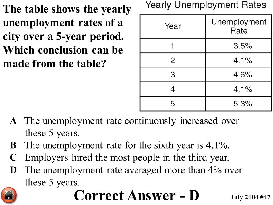 The table shows the yearly unemployment rates of a city over a 5-year period. Which conclusion can be made from the table